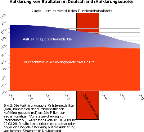 data_retention_effectiveness_de_internet_2012-2