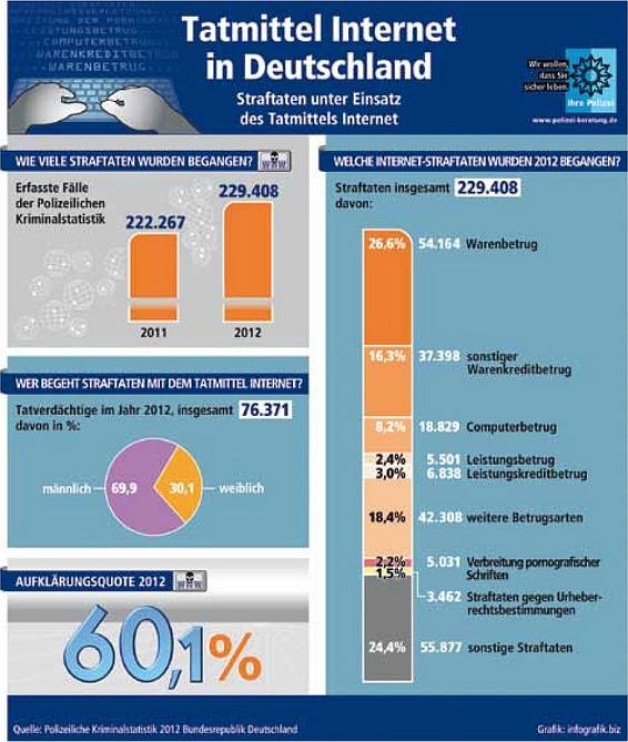 infografik-tatmittel-internet-2012